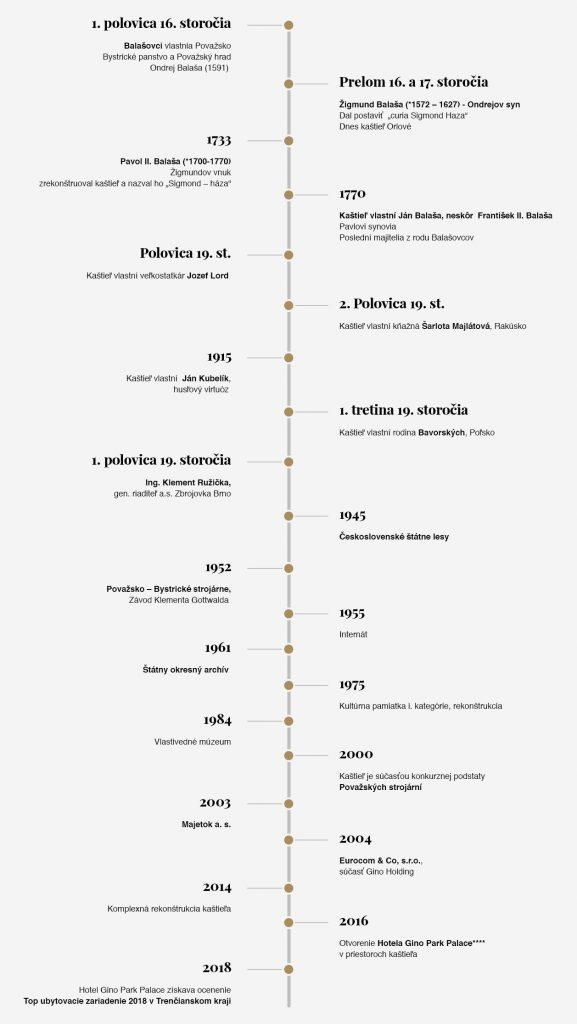História parkpalace